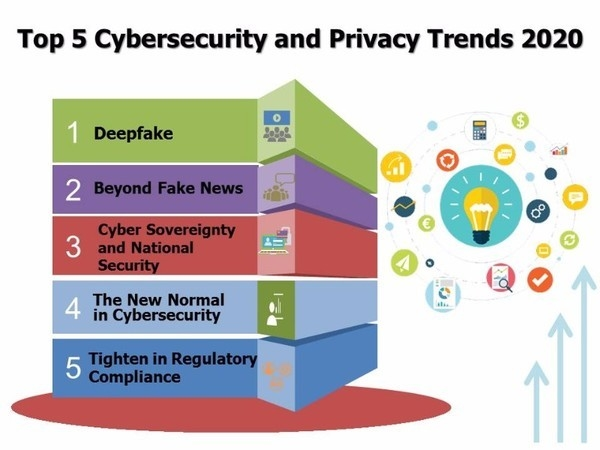 top5 Cybersecurity and Privacy Trends 2020