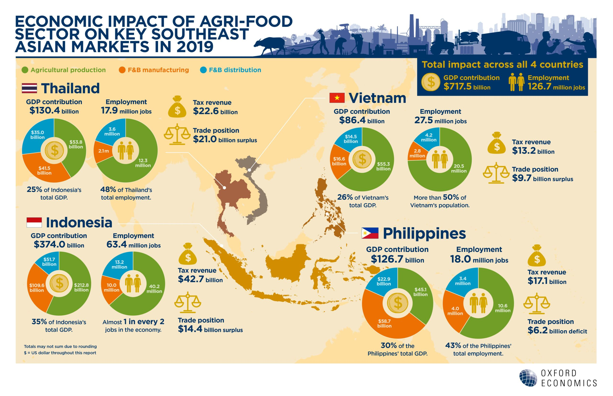 Infographic_Economic Impact of Agri-Food Sector in 2019