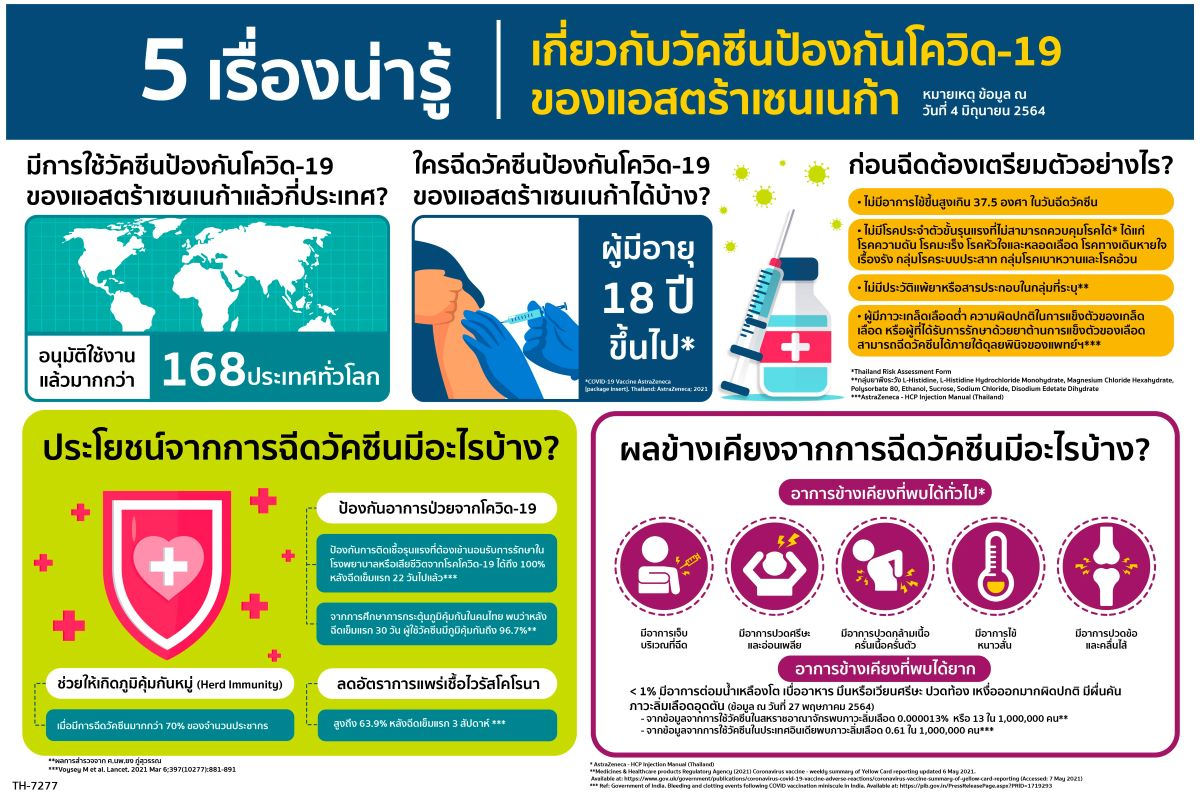 AZ Infographic_5 เรื่องน่ารู้เกี่ยวกับวัคซีนป้องกัน_ont