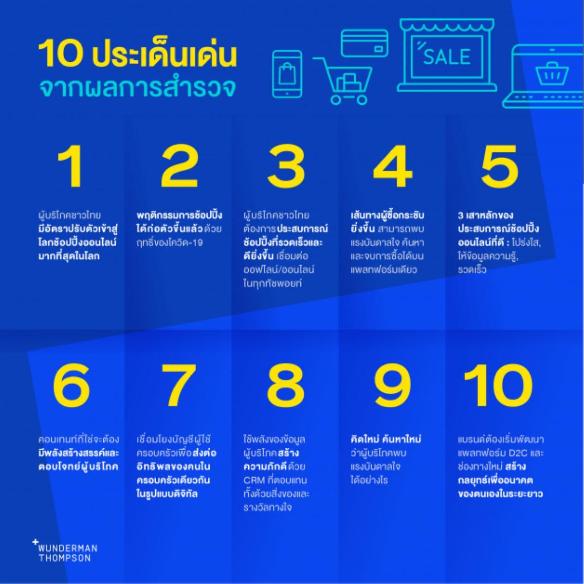behavior shopper thai 29062021